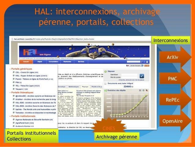 HAL: interconnexions, archivage  pérenne, portails, collections  ArXiv  PMC  RePEc  Portails institutionnels  Collections ...