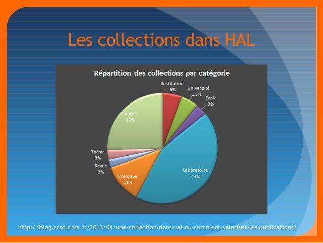 Les collections dans HAL  http://blog.ccsd.cnrs.fr/2013/05/une-collection-dans-hal-ou-comment-valoriser-les-publications/