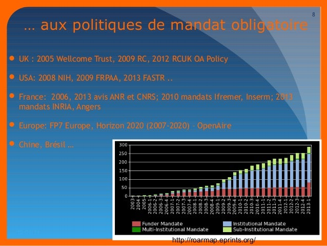 10/03/14  8  … aux politiques de mandat obligatoire  UK : 2005 Wellcome Trust, 2009 RC, 2012 RCUK OA Policy  USA: 2008 N...