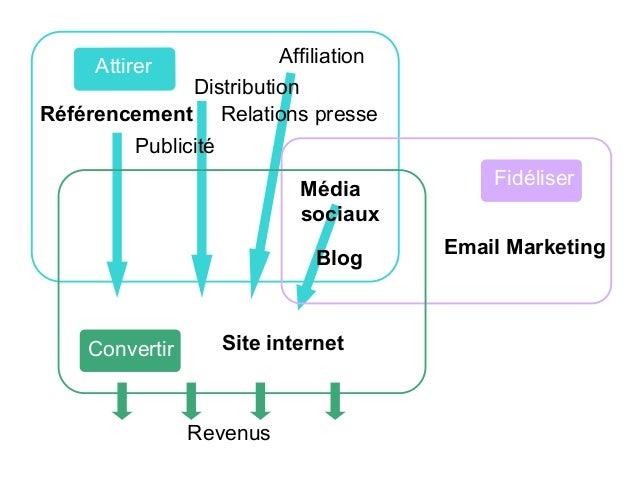 Le référencement (local)  Les internautes accèdent à votre site grâce à lui :  Critères de mise en avant :  • évalue la qu...