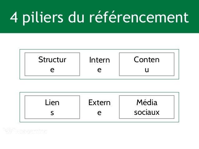 La magie de ces outils  Conten  Contenus Réseaux  sociaux  u  Lien  s  Référencement  Lien  s