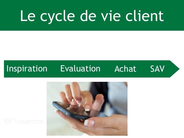 Le cycle de vie client  Inspiration Evaluation Achat SAV