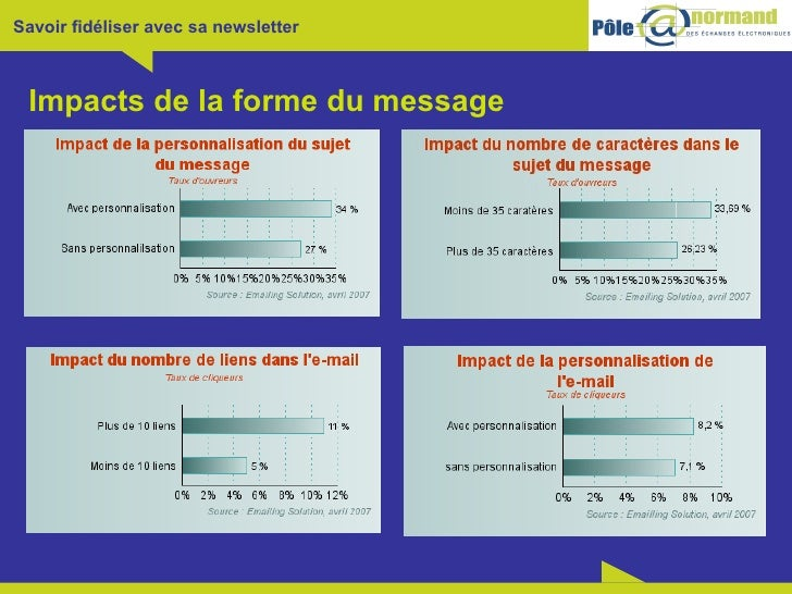 Impacts de la forme du message