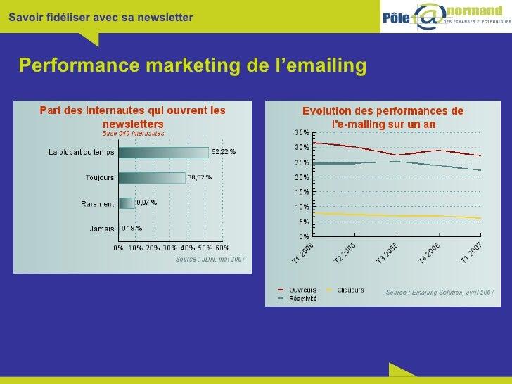 Performance marketing de l'emailing