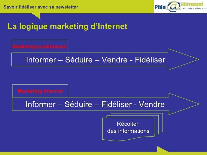 La logique marketing d'Internet Marketing traditionnel Informer – Séduire – Vendre - Fidéliser Marketing Internet Informer...
