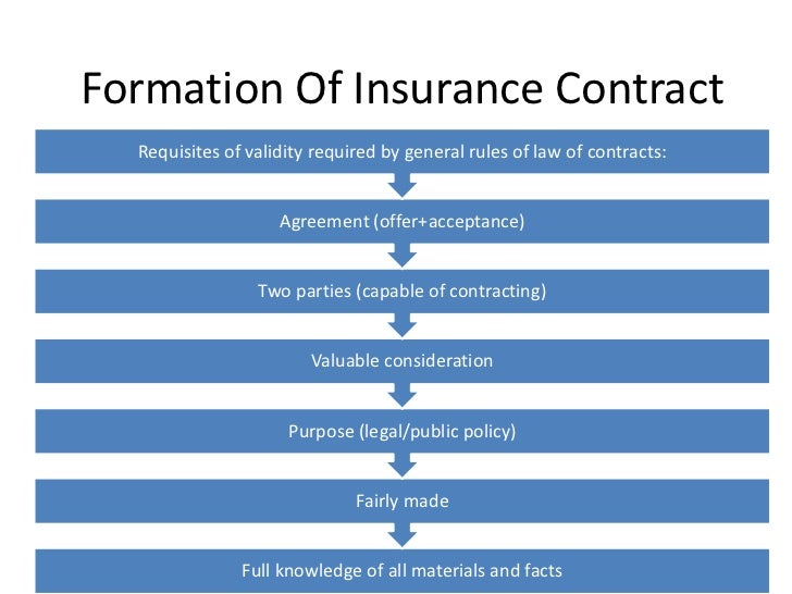 law formation of contract The american law institute is the leading independent organization in the united states producing scholarly work to formation of contracts – parties and capacity 3.