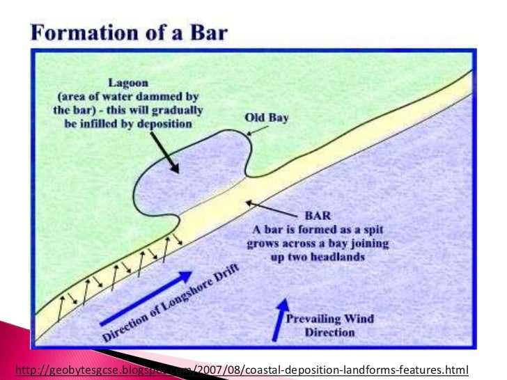 Formation of spits, tombolos and bars