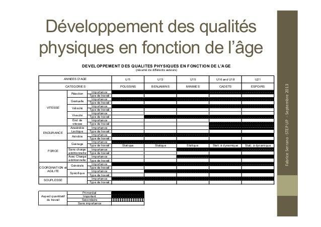 Formation Physique Des Jeunes Joueurs Au Basketball