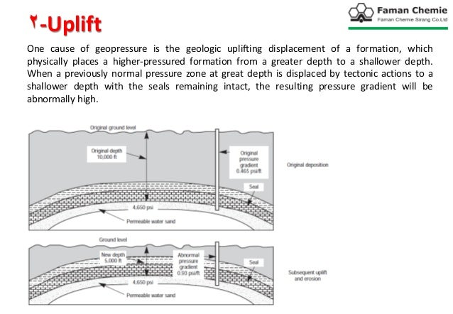 Formation Fracture Pressure