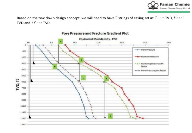 Formation pressure in oil and gas drilling wells