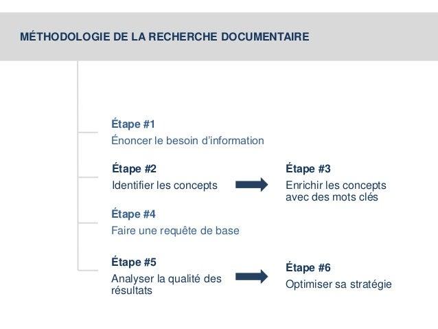 MÉTHODOLOGIE DE LA RECHERCHE DOCUMENTAIRE  Étape #1  Énoncer le besoin d'information  Étape #2  Identifier les concepts  É...