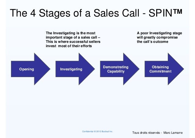 Spin selling strategy for Sales call cycle template