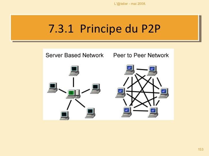 7.3.1   Principe du P2P L'@telier - mai 2008.