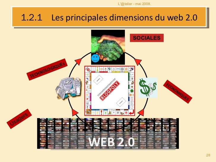 1.2.1  Les principales dimensions du web 2.0 ECONOMIQUES TECHNOLOGIQUE WEB 2.0  TECHNOLOGIQUES SOCIALES Usagers L'@telier ...