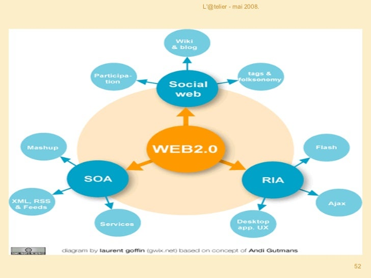 <ul><li>0. Introduction </li></ul><ul><li>1. Généralités sur le web 2.0 </li></ul><ul><li>2. Au cœur du Web 2.0 </li></ul>...