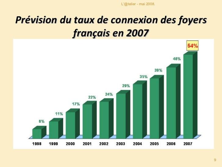Prévision du taux de connexion des foyers français en 2007 L'@telier - mai 2008.