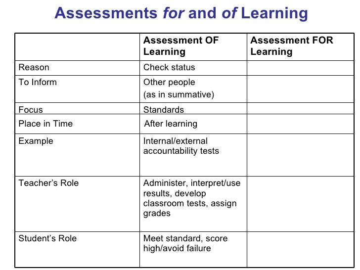 summative assessment template - formative assessment workshop