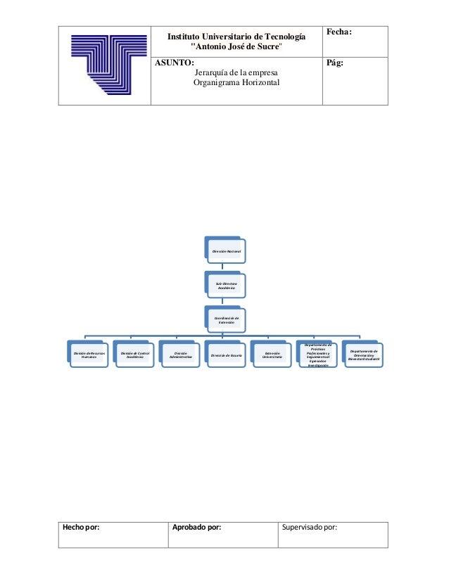 """Instituto Universitario de Tecnología""""Antonio José de Sucre""""Fecha:ASUNTO:Jerarquía de la empresaOrganigrama HorizontalPág:..."""