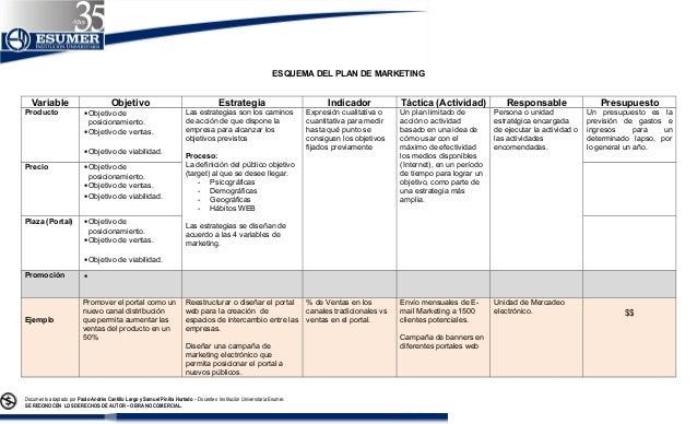ESQUEMA DEL PLAN DE MARKETING Variable Objetivo Estrategia Indicador Táctica (Actividad) Responsable Presupuesto Producto ...