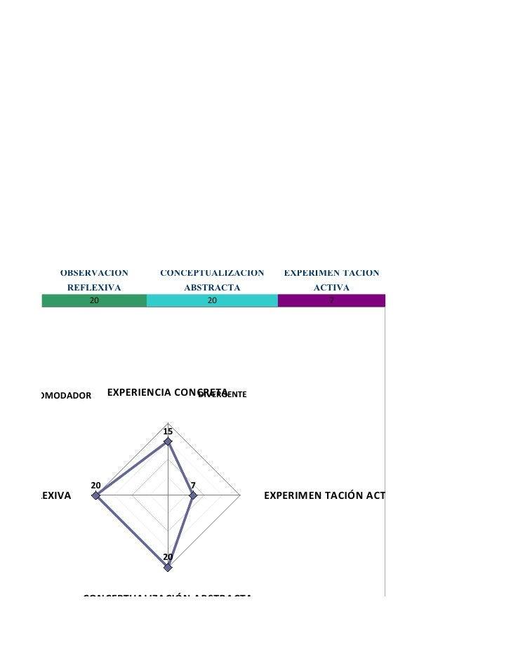 Informal, rompe las normas tradicionales.                    Emplear analógias     Capacidad de síntesis                  ...