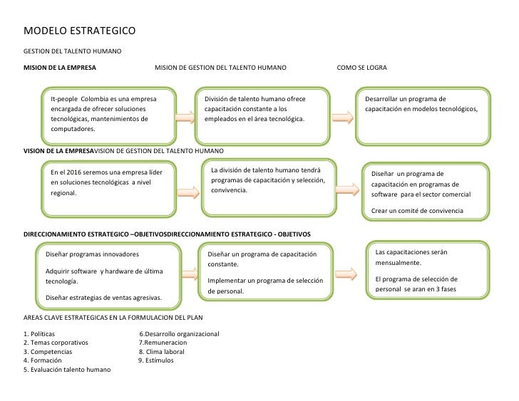 MODELO ESTRATEGICOGESTION DEL TALENTO HUMANOMISION DE LA EMPRESA                        MISION DE GESTION DEL TALENTO HUMA...