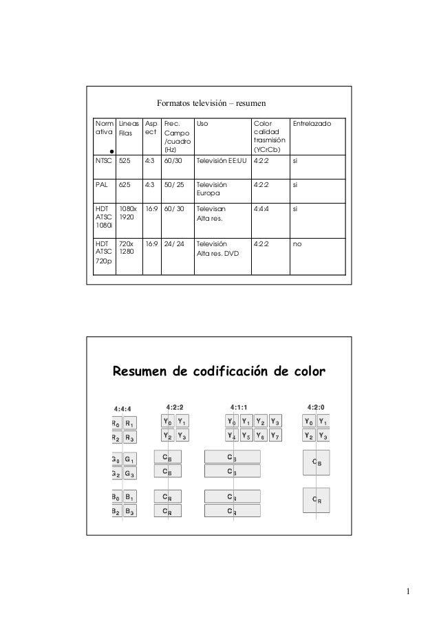 • 4:2:2 4:4:4 4:2:2 4:2:2 Color calidad trasmisión (YCrCb) EntrelazadoUsoFrec. Campo /cuadro [Hz] Asp ect Lineas Filas Nor...