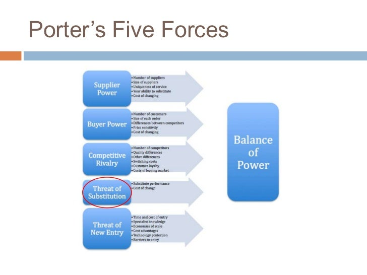 "indian media and entertainment industry analysis porter s five forces Porter's five forces by analyzing porter's five forces model we can see that the film & tv entertainment segment of time warner fits into the ""bigger picture"" of the industry as a."