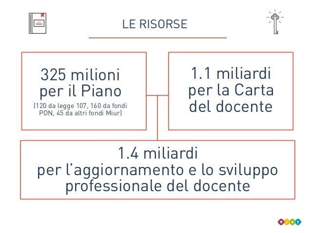 LE RISORSE 325 milioni per il Piano (120 da legge 107, 160 da fondi PON, 45 da altri fondi Miur) 1.1 miliardi per la Carta...
