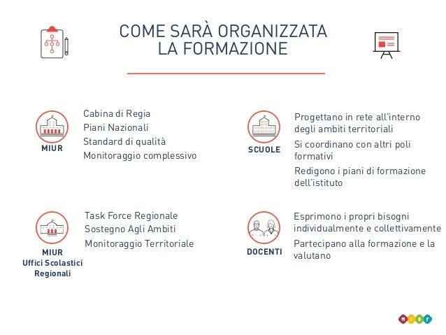 COME SARÀ ORGANIZZATA LA FORMAZIONE MIUR Cabina di Regia Piani Nazionali Standard di qualità Monitoraggio complessivo MIUR...