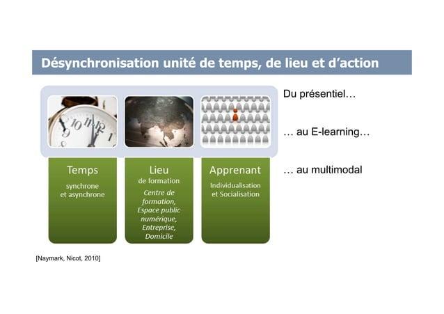 Désynchronisation unité de temps, de lieu et d'action [Naymark, Nicot, 2010] Du présentiel… … au E-learning… … au multimod...