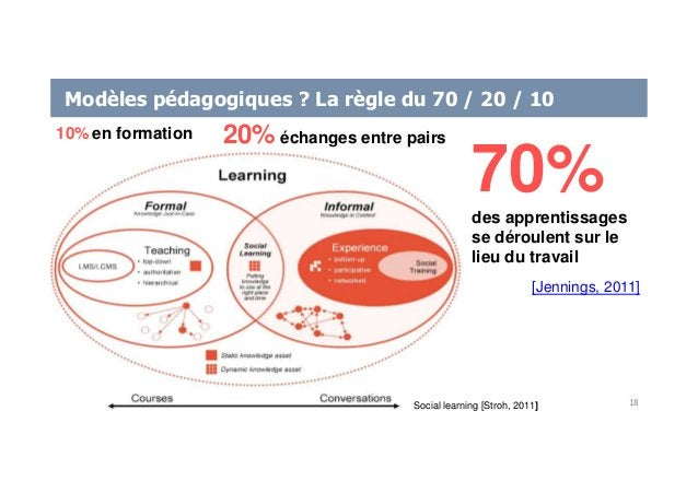 Modèles pédagogiques ? La règle du 70 / 20 / 10 Social learning [Stroh, 2011] 70%des apprentissages se déroulent sur le li...