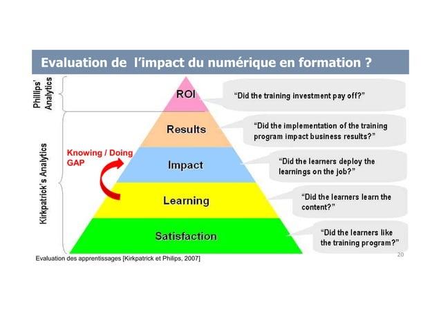Evaluation de l'impact du numérique en formation ? Evaluation des apprentissages [Kirkpatrick et Philips, 2007] 20 Knowing...
