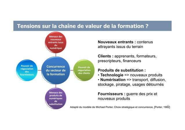Tensions sur la chaîne de valeur de la formation ? Adapté du modèle de Michael Porter, Choix stratégique et concurrence, [...