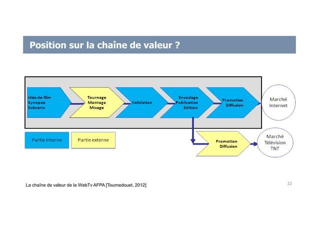 Position sur la chaîne de valeur ? 22La chaîne de valeur de la WebTv AFPA [Tournedouet, 2012]