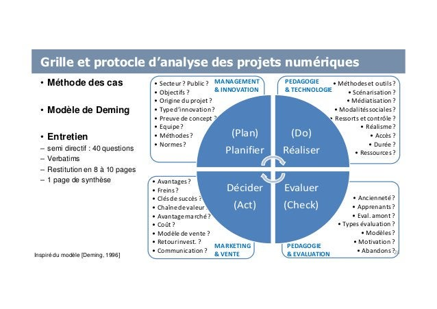 Grille et protocle d'analyse des projets numériques Inspiré du modèle [Deming, 1996] • Méthode des cas • Modèle de Deming ...