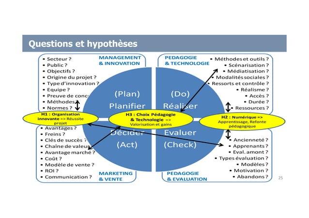 Questions et hypothèses • Ancienneté ? • Apprenants? • Eval. amont ? • Types évaluation ? • Modèles? • Motivation ? • Aban...