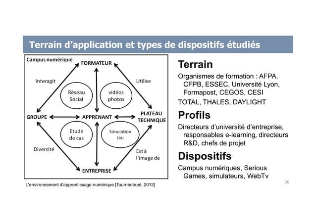 Terrain d'application et types de dispositifs étudiés Terrain Organismes de formation : AFPA, CFPB, ESSEC, Université Lyon...