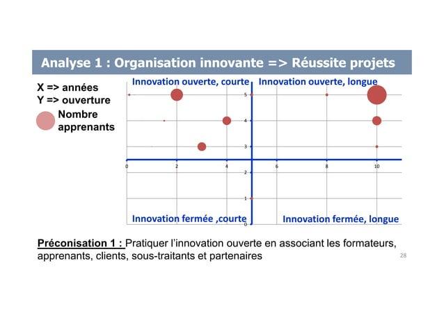 Analyse 1 : Organisation innovante => Réussite projets 0 1 2 3 4 5 0 2 4 6 8 10 Innovation fermée ,courte Innovation ouver...