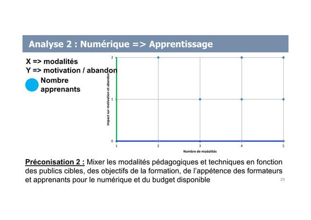 Analyse 2 : Numérique => Apprentissage 0 1 2 1 2 3 4 5 Impactsurmotivationetabandon Nombre de modalités Préconisation 2 : ...