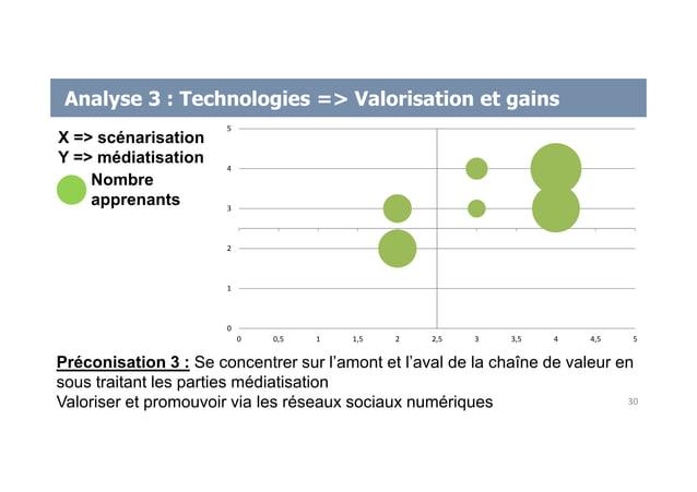 Analyse 3 : Technologies => Valorisation et gains Préconisation 3 : Se concentrer sur l'amont et l'aval de la chaîne de va...