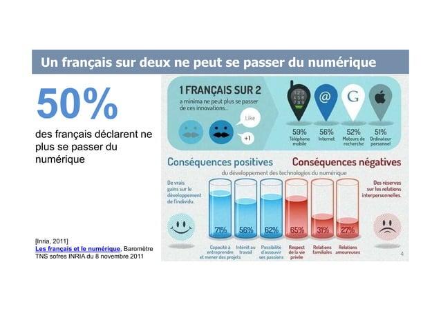 Un français sur deux ne peut se passer du numérique [Inria, 2011] Les français et le numérique, Baromètre TNS sofres INRIA...