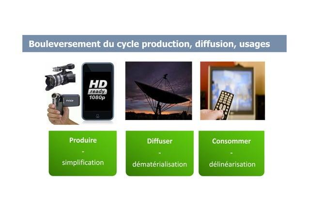 Bouleversement du cycle production, diffusion, usages Diffuser - dématérialisation Produire - simplification Consommer - d...