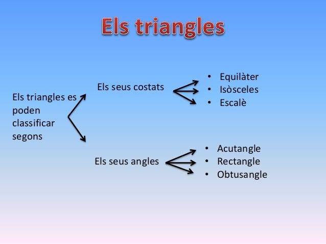 Els quadrilàters són polígons de 4 costats Els classifiquem segons els seus costats Trapezoide