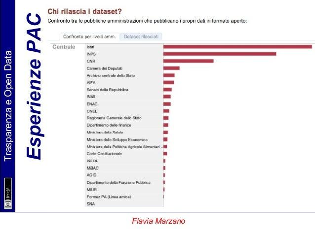 TrasparenzaeOpenData Flavia Marzano EsperienzePAC