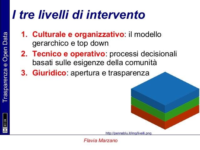 TrasparenzaeOpenData Flavia Marzano I tre livelli di intervento 1. Culturale e organizzativo: il modello gerarchico e top ...