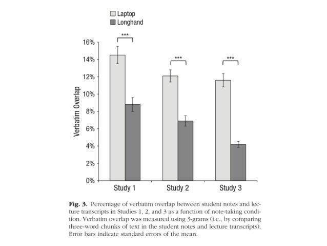 Wortschatz-Test Bandwurm-Trenntest p < 0.05 Probanden, die auf Papier lesen, bringen bessere Leistungen als solche, die di...