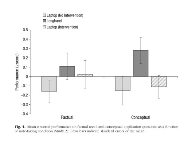 Faktoren 1. Training 2. Self-Monitoring 3. Zeit (Ackerman/Goldsmith) 4. Multitasking