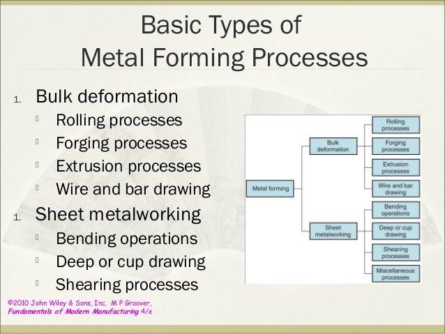 Nibbling Operation In Sheet Metal Tool Design Press Tool