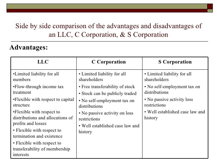 advantages and disadvantages of a corp A limited liability company or llc is a legal form of business in the united states having advantages and disadvantages.
