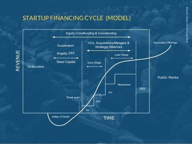 Picture:https://flic.kr/p/drV3LQ STARTUP FINANCING CYCLE (MODEL)